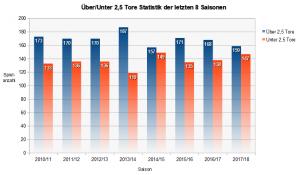 Bundesliga Statistik Haufigstes Ergebnis Tore Nach
