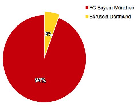 Bundesliga Meister Prognose 2018/19