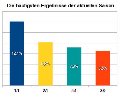 Bundesliga häufigste Ergebnisse 2018/2019