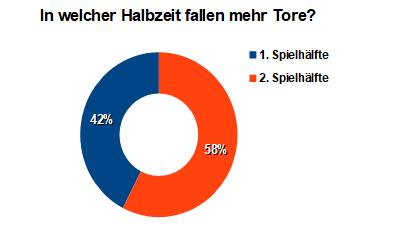 Bundesliga Halbzeit Tore Statistik 2018/2019