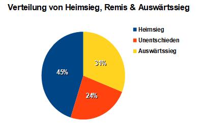 Bundesliga 1x2 Ergebnisse 2018/2019 (Heimsiege/Unentschieden/Auswärtssiege)
